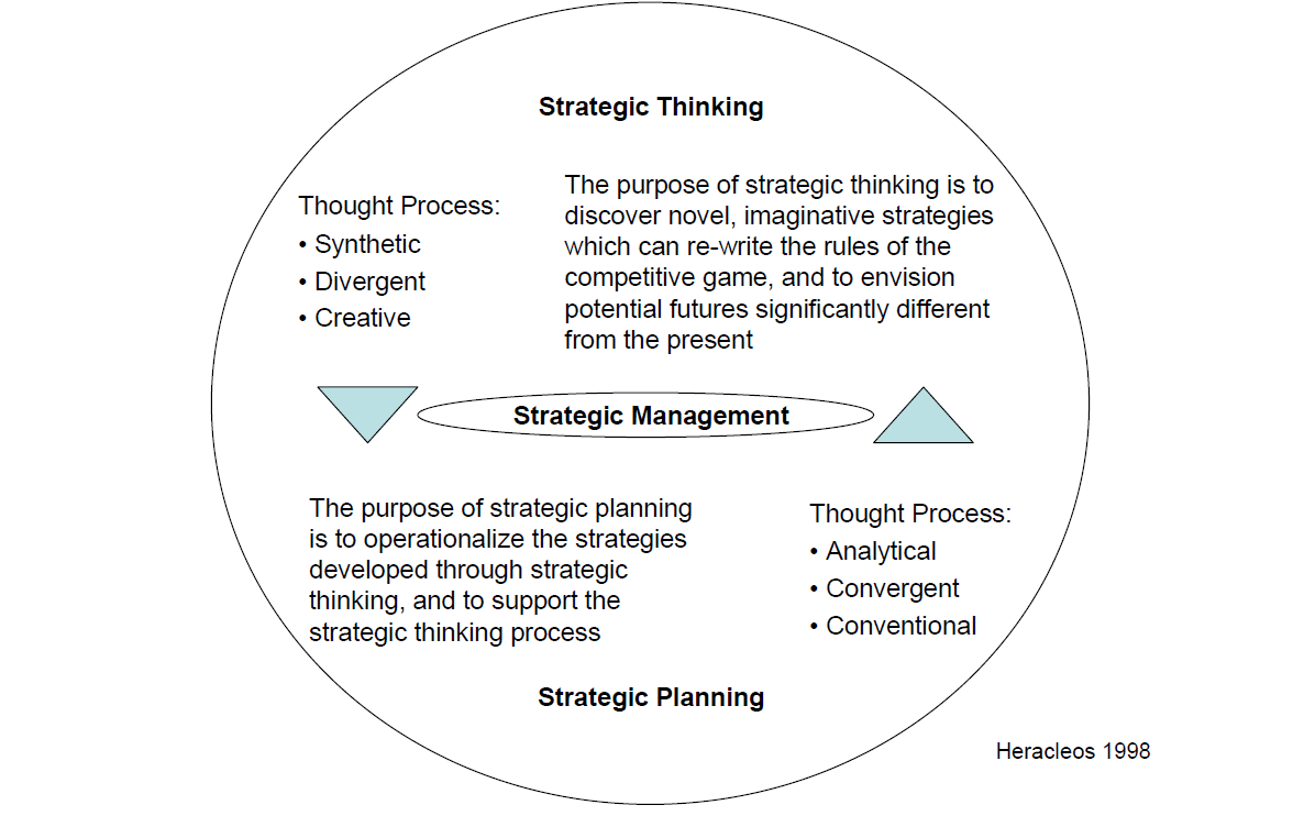 strategy planning noesis murtaza